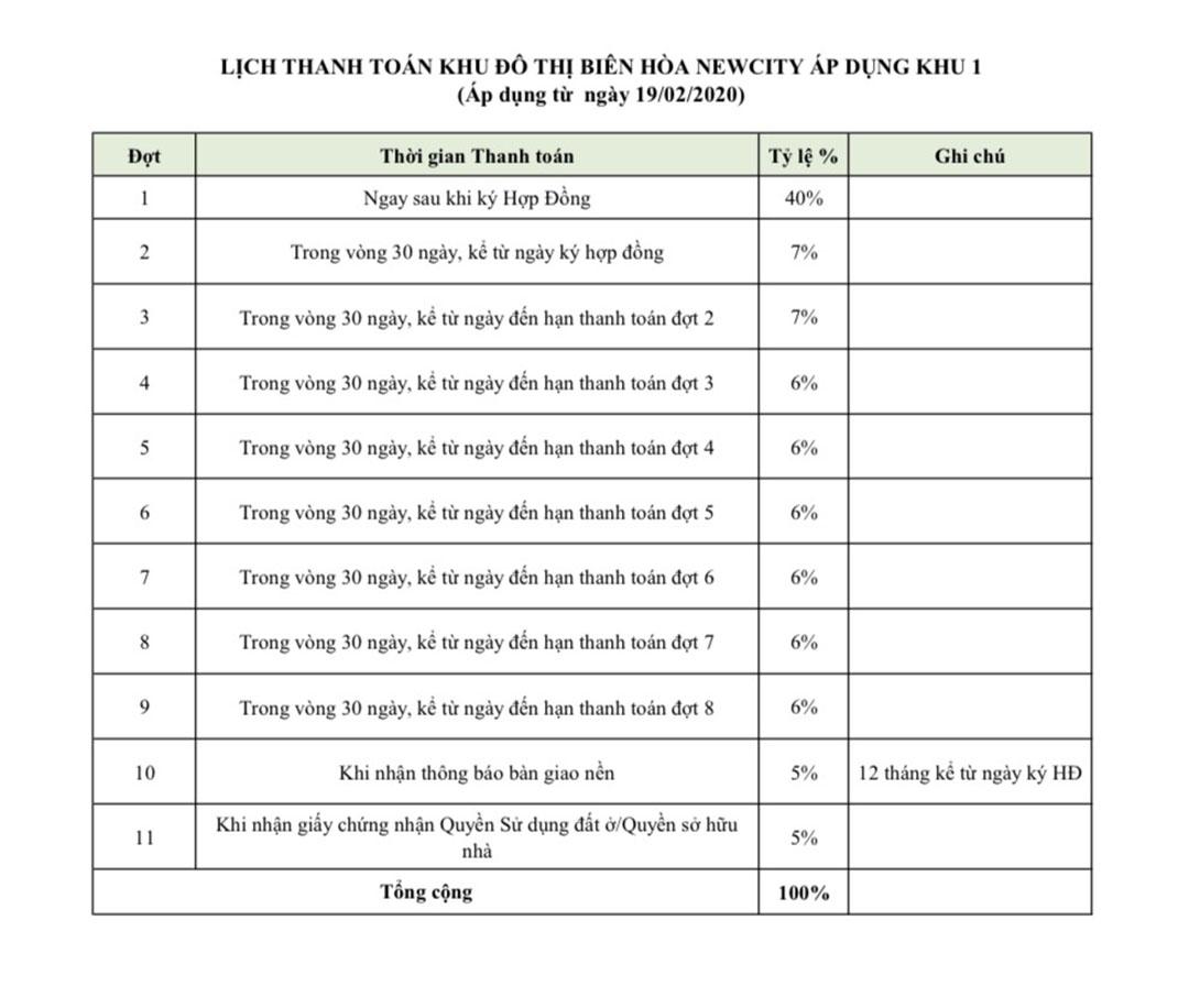 Phương thức thanh toán và giá bán đất khu Biên Hòa New City