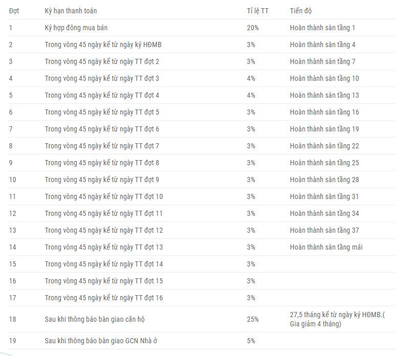 Phương thức thanh toán dự án Lavita Thuận An