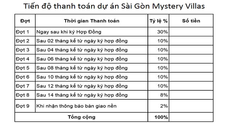 Tiến đố thanh toán dự án Sài Gòn Mystery Villas