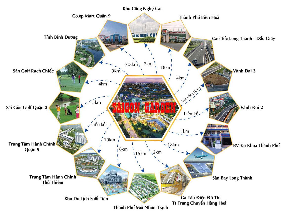 Vị trí liên kết Saigon Garden Riverside Village quận 9